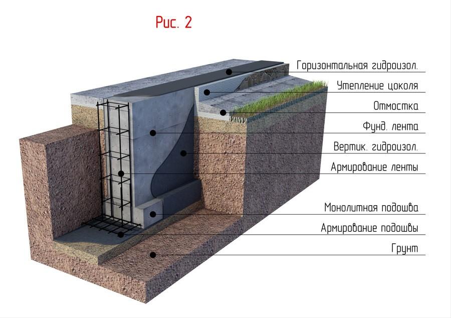Как сделать фундамент монолитного дома